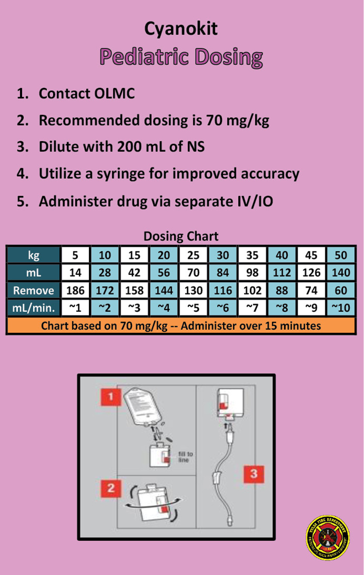 The TFD's Cyanokit Pediatric Dosing card.