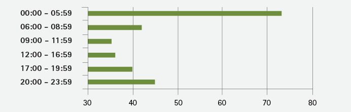 Figure 1. Rescues Per Hour of the Day