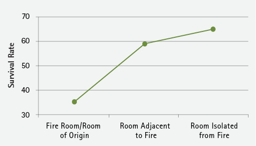 Figure 4. Victim Proximity to Fire