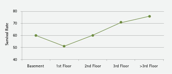 Figure 5. Victim Location (Floor)