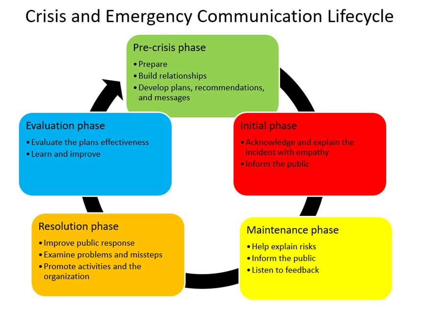 Crisis and Emergency Communication Lifecycle