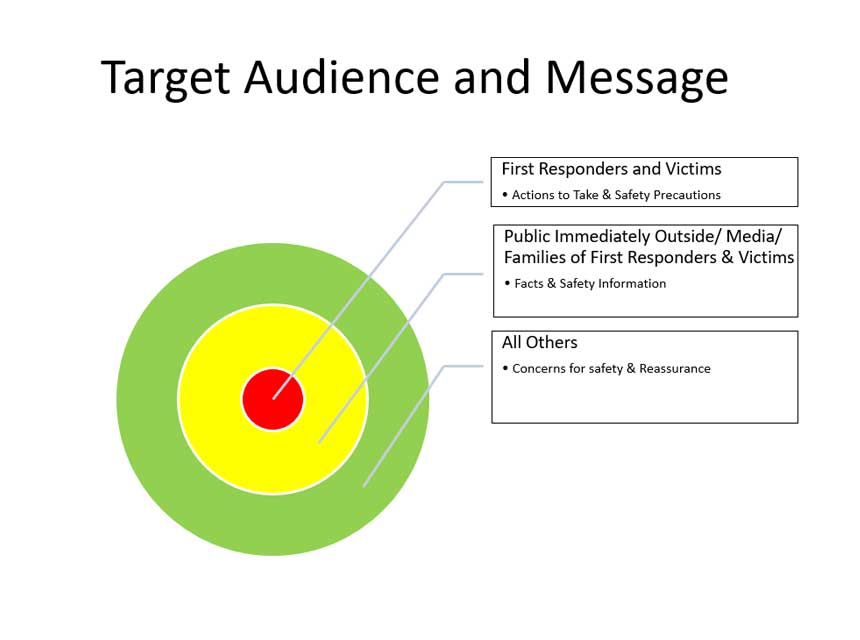 Target Audience and Message