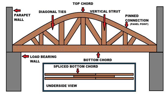 Bowstring truss system