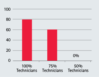 Percentage of Evolutions in Which the Initial RIT Company Packaged Relative to Company Training Level
