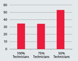 Removal Time Relative to Company Training Level