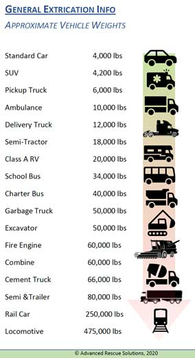 A general estimation of common vehicle weights