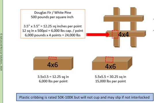 Comparative calculations for cribbing capacity