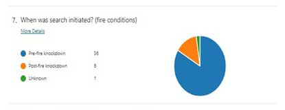 Pie chart of firefighter rescue data