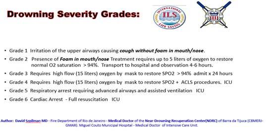 Drowning severity grades