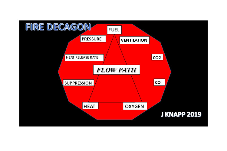 Fire Triangle, You Say? The Fire Decagon and Fire Behavior